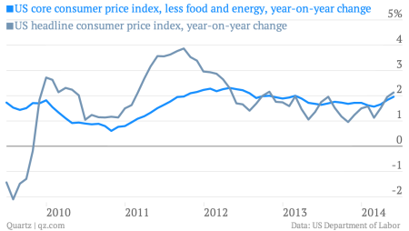 US consumer price inflation graphic showing rising prices for US