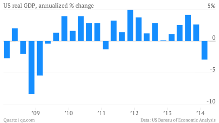 US GDP first quarter decline
