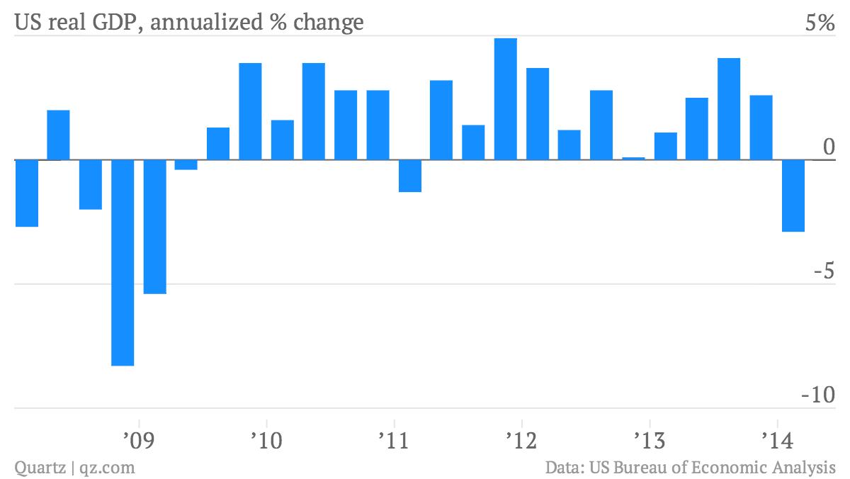 US GDP first quarter decline