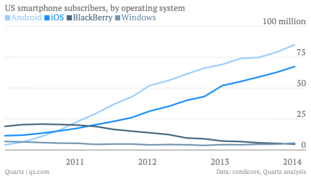 US smartphone subscriber share chart