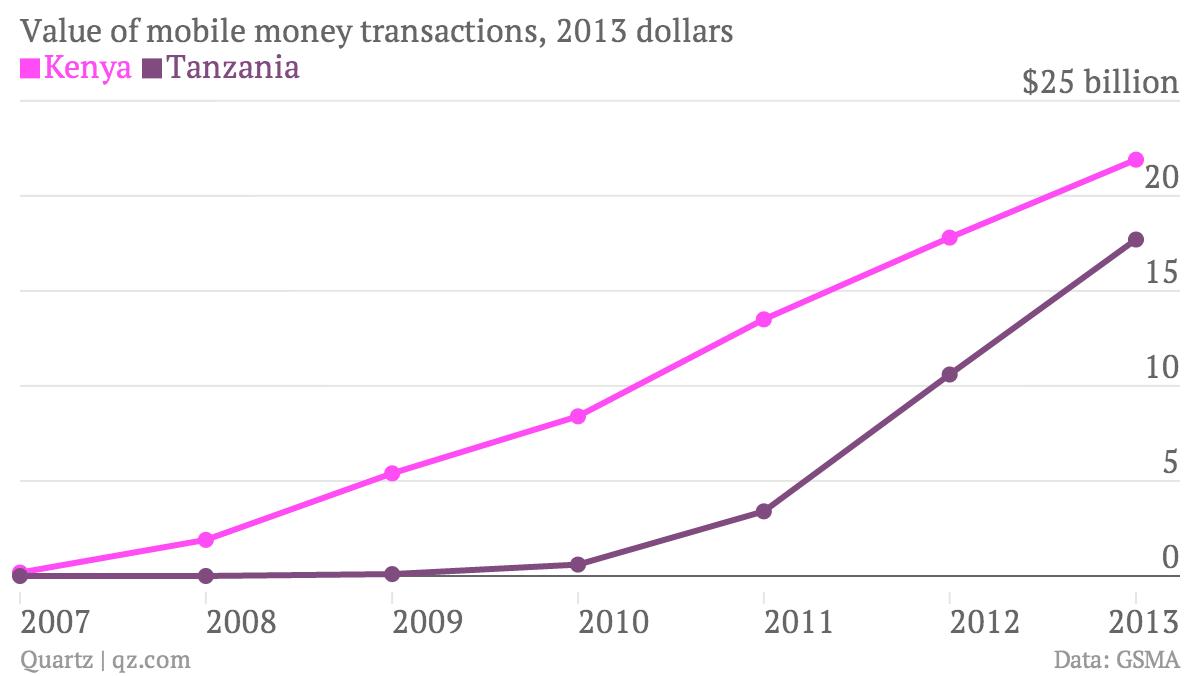 Value-of-mobile-money-transactions-2013-dollars-Kenya-Tanzania