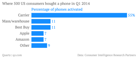Where US consumers bought their phone chart