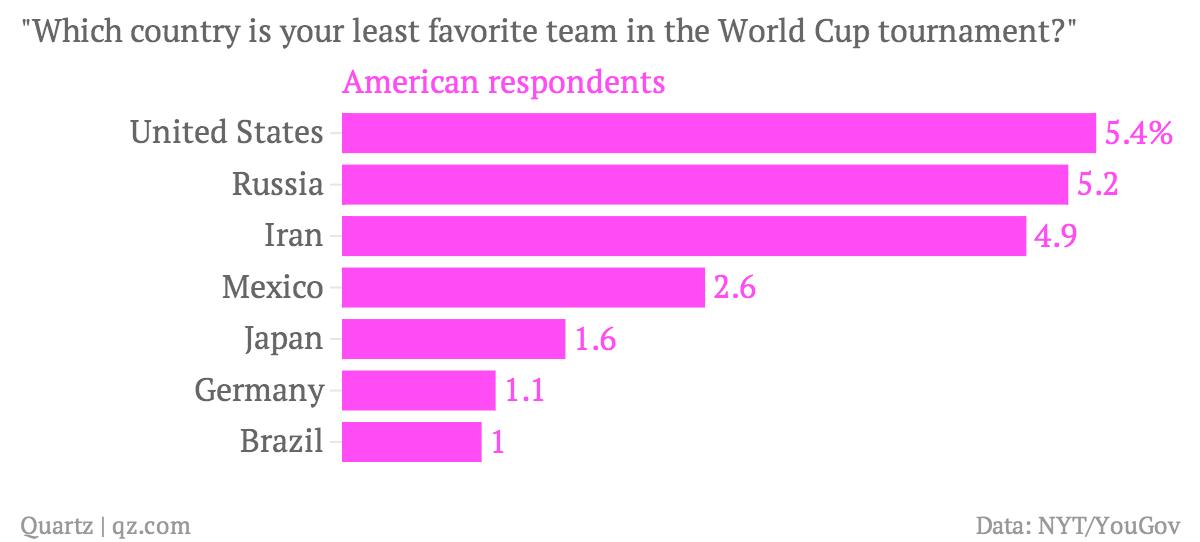 American's least favorite World Cup team