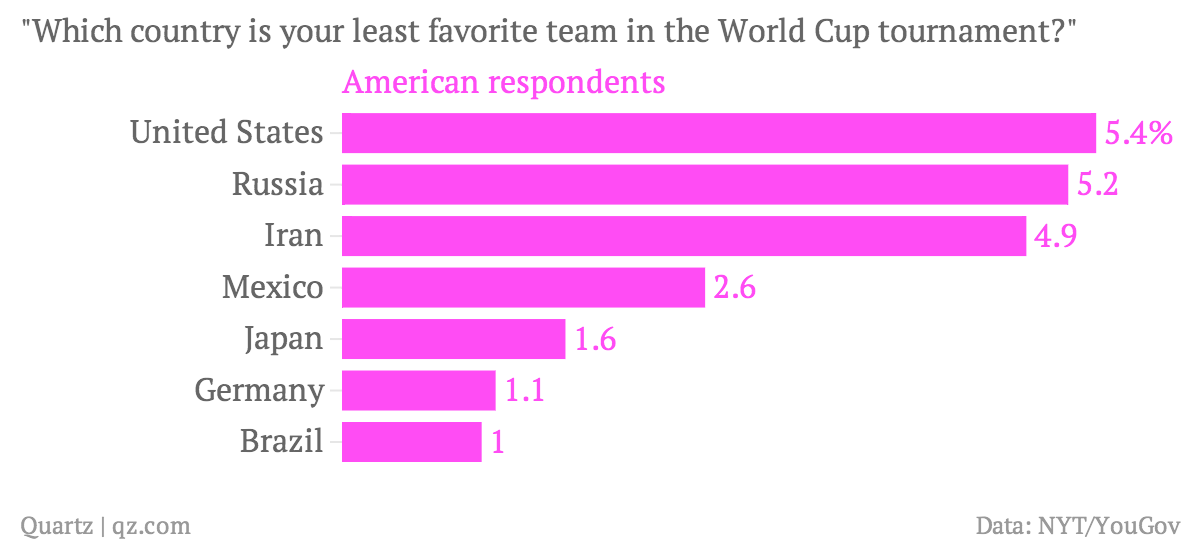 American's least favorite World Cup team
