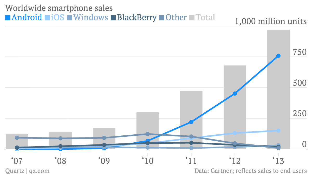Worldwide smartphone sales chart Gartner