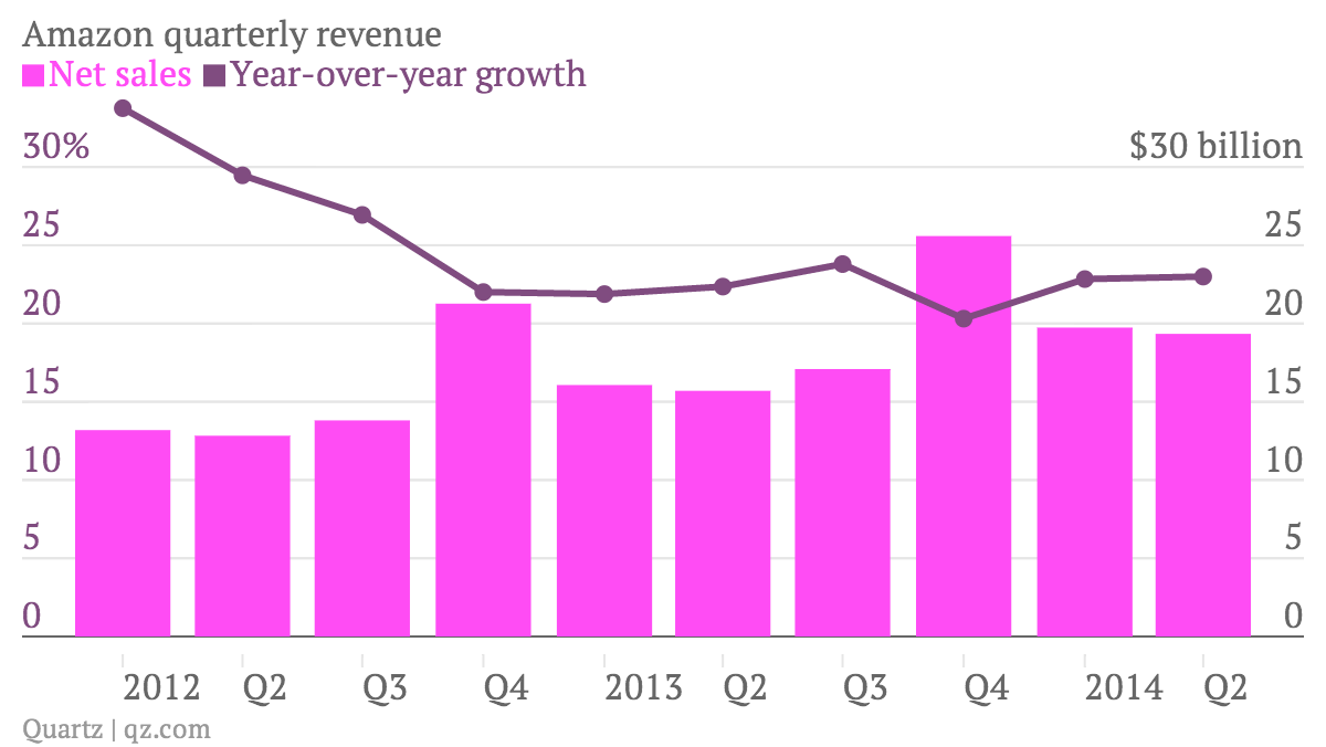 Amazon quarterly sales and growth chart Q2 2014