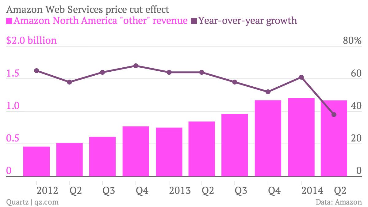 Amazon Web Services revenue chart Q2 2014