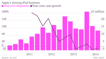 Apple iPad shipments and growth chart June quarter 2014