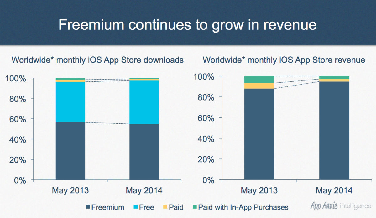 Revenue from the Google Play store will overtake Apple's app