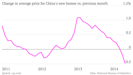 China's housing market implosion is picking up speed — Quartz