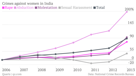 92 women are raped in India every day, but crime data offers