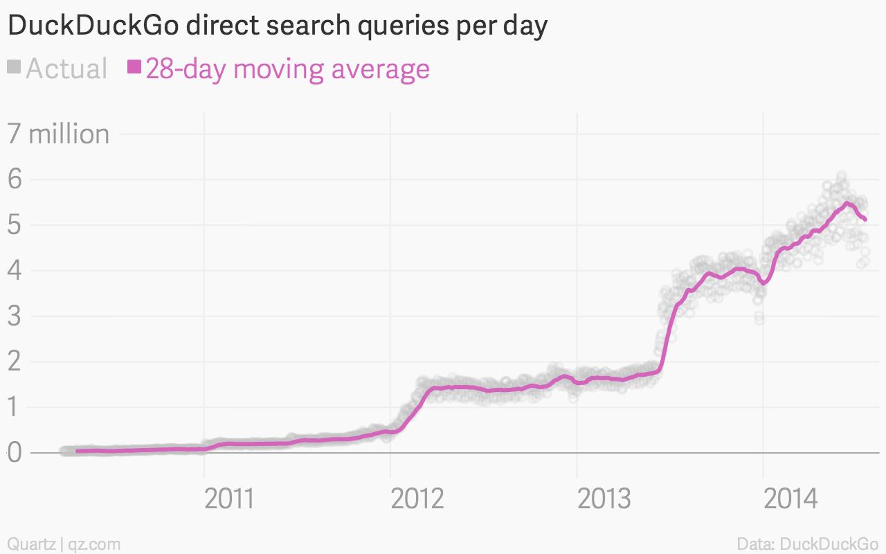 DuckDuckGo search query table