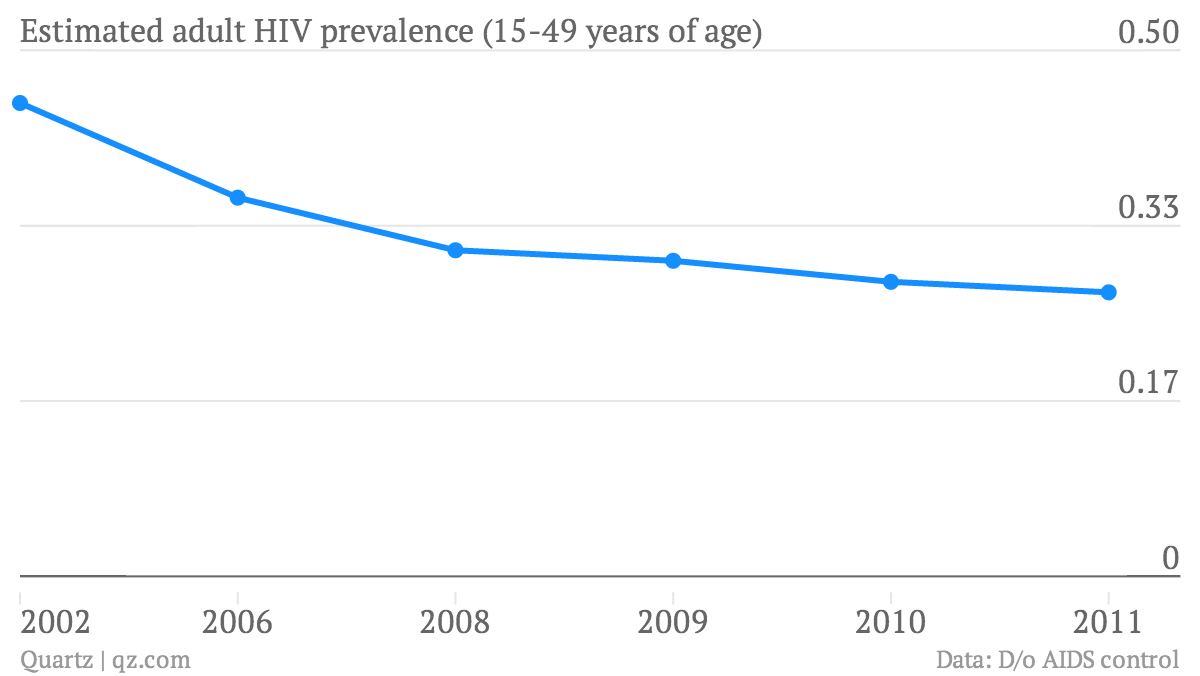 Estimated-adult-HIV-prevalence-15-49-years-of-age-HIV_chartbuilder