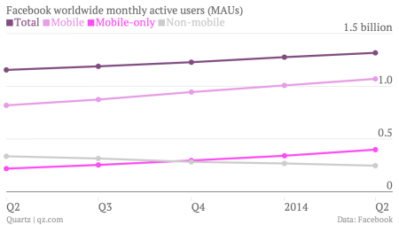 Facebook monthly active users chart Q2 2014