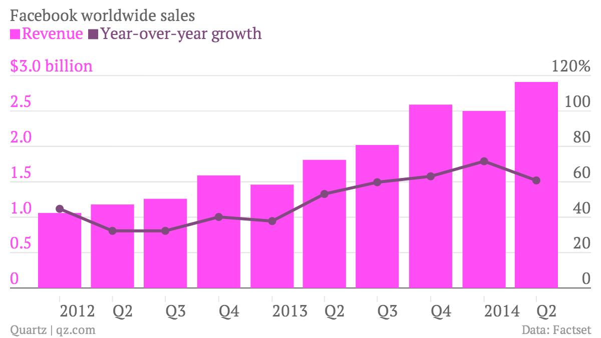 Facebook revenue chart Q2 2014