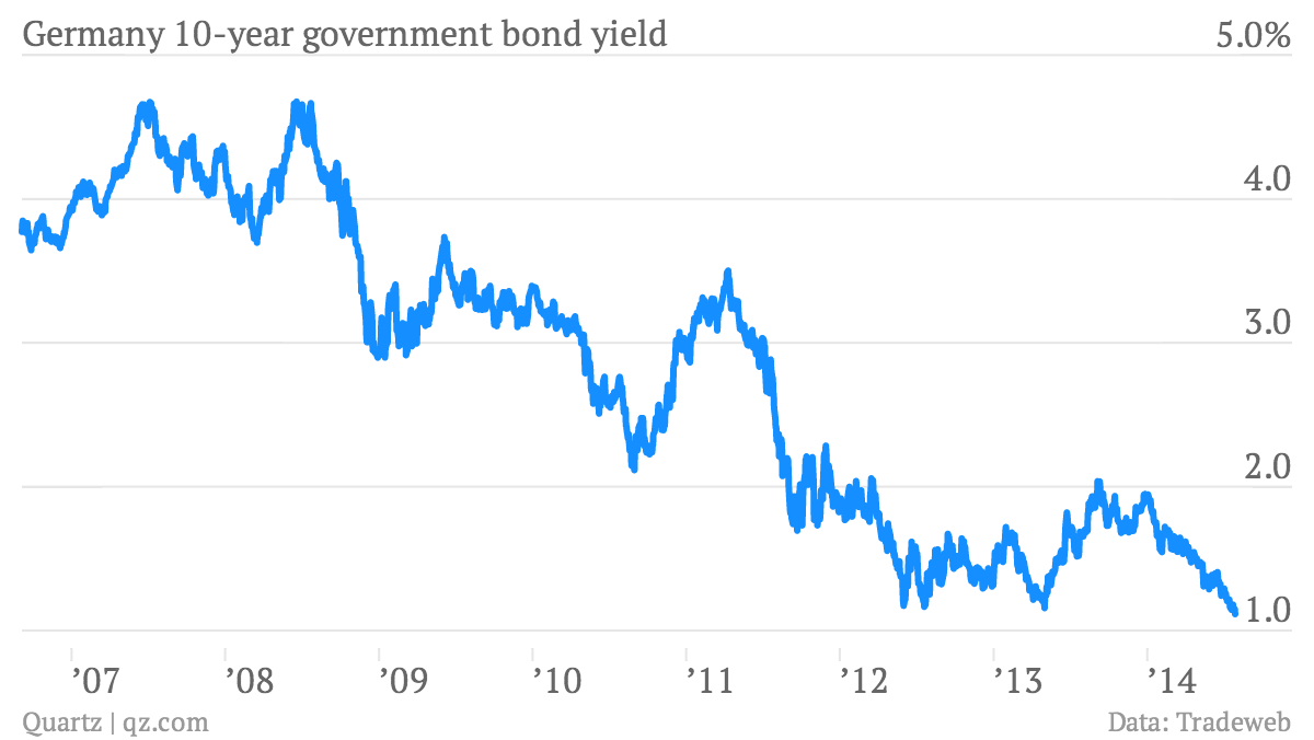 The complete history of german bond yields from napoleon to angela