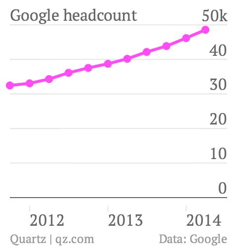 Google Q2 2014 headcount chart