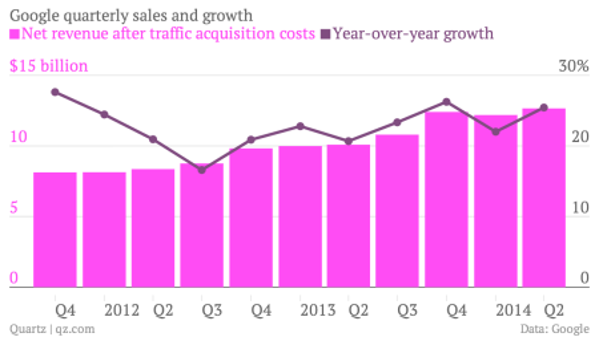 Google Q2 2014 net revenue and growth chart