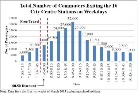 Graph showing subway ridership trends by the hour