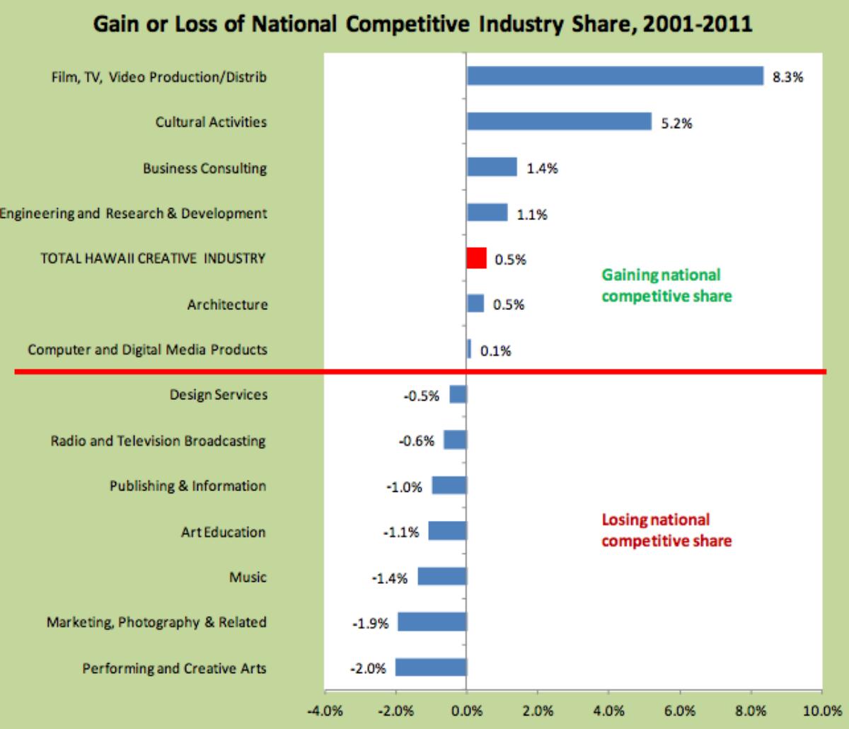 Hawaiian film industry vs. the national average