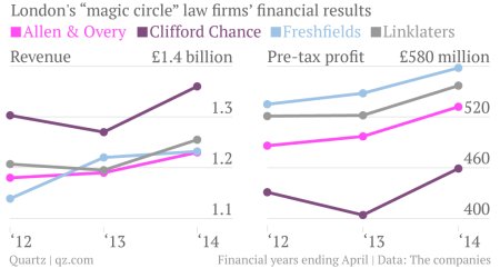 Neverending bank scandals are great news for London's top law firms