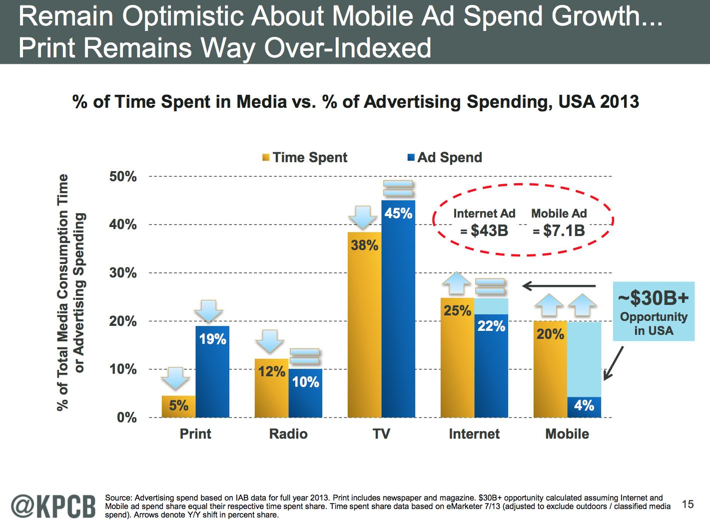 Mary Meeker mobile versus print advertising chart