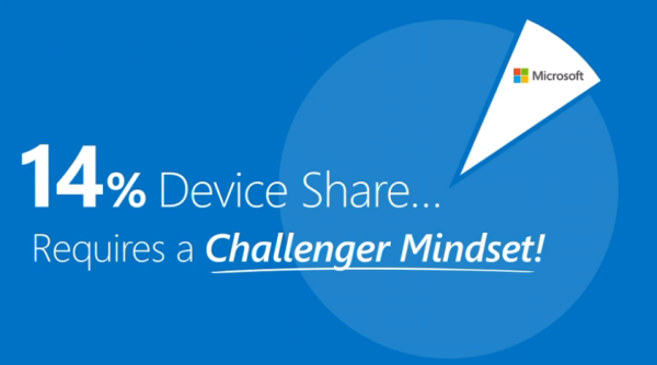 Microsoft 14% device share requires a challenger mindset