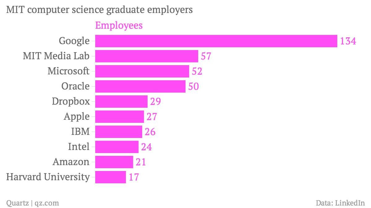 MIT-computer-science-graduate-employers-Employees_chartbuilder