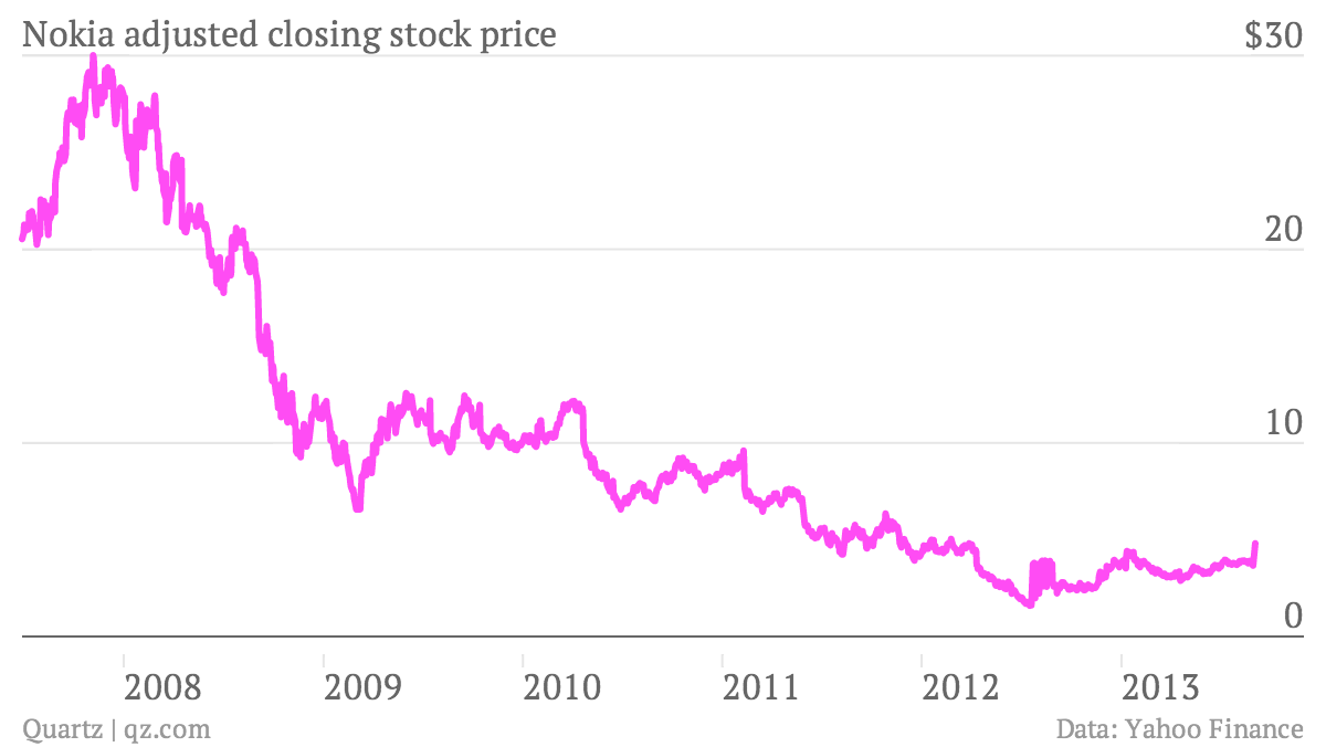 A sneak peek at Samsung\'s future stock chart — Quartz