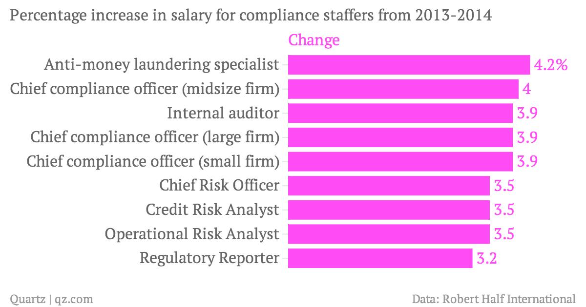 Big banks are firing traders but hiring lawyers — Quartz