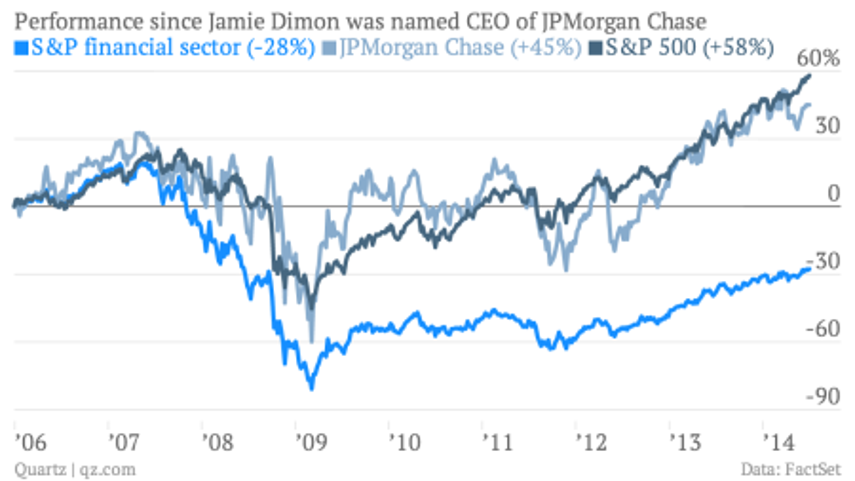 Jp Morgan Wealth Management Analyst Salary