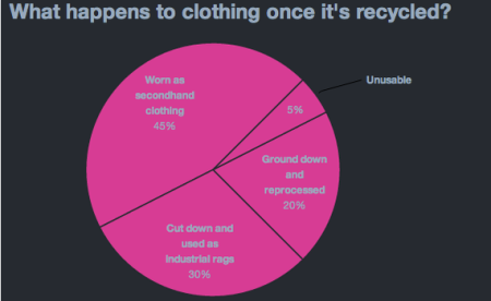 Pie chart of clothing end point