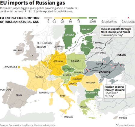 Some European countries obtain 100% of their natural gas from Russia.