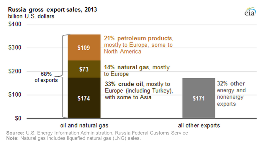 Russia obtained 68% of its export income from oil and gas in 2013.