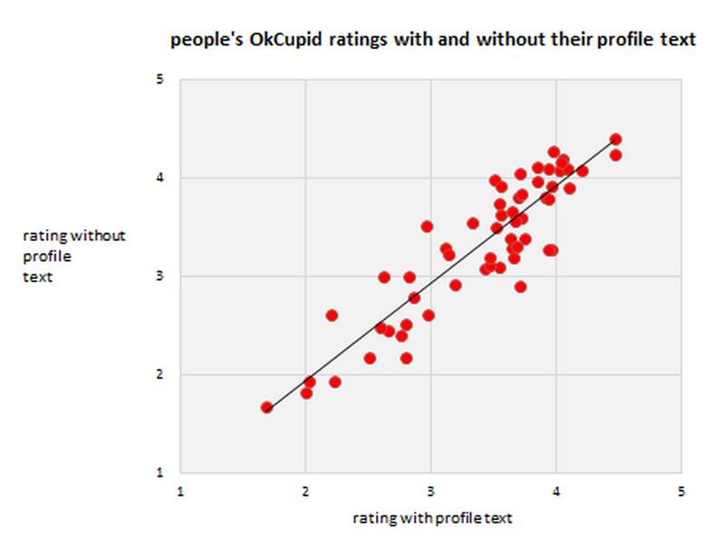 okcupid dating persona testidating Mether addikti