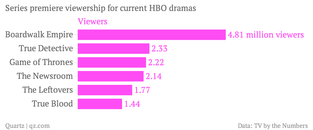 Series premiere viewership for current HBO dramas
