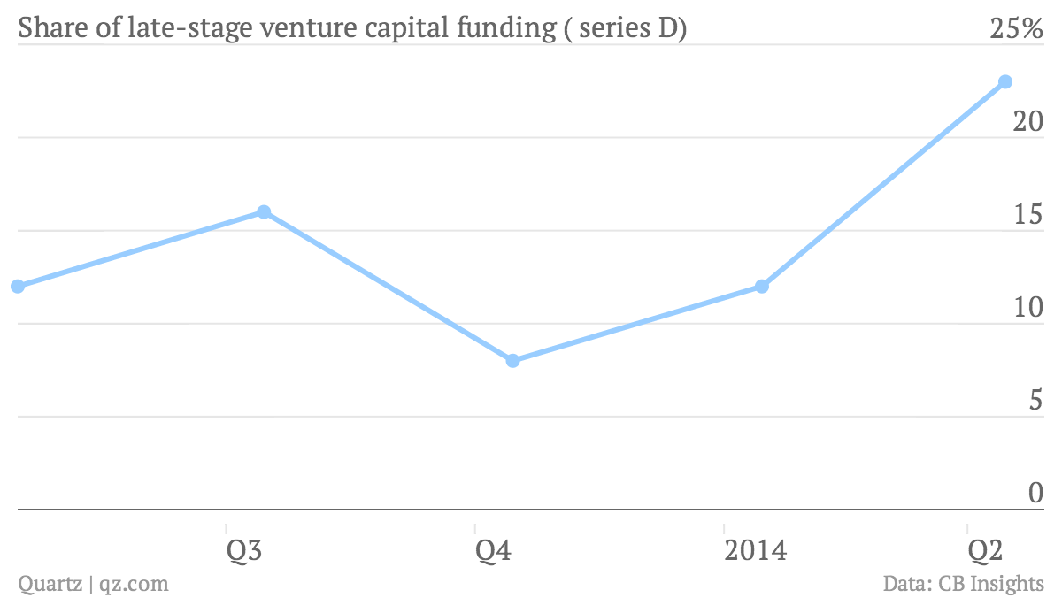 The latest evidence that tech companies are waiting longer