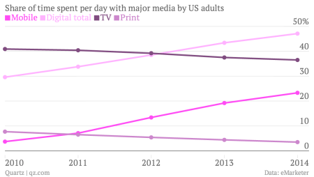 Share of time spent with major media by US adults