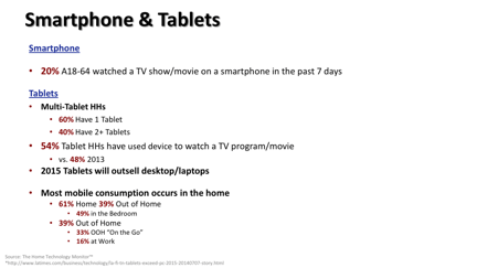 Smartphones and tablets usage