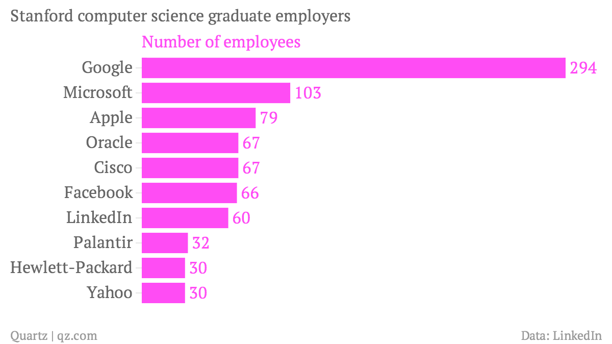 Stanford-computer-science-graduate-employers-Number-of-employees_chartbuilder (1)