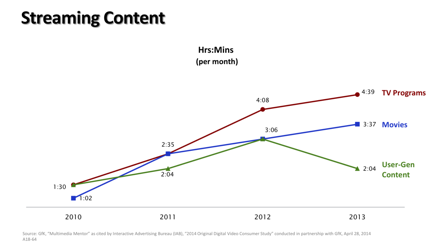 Streaming content trends