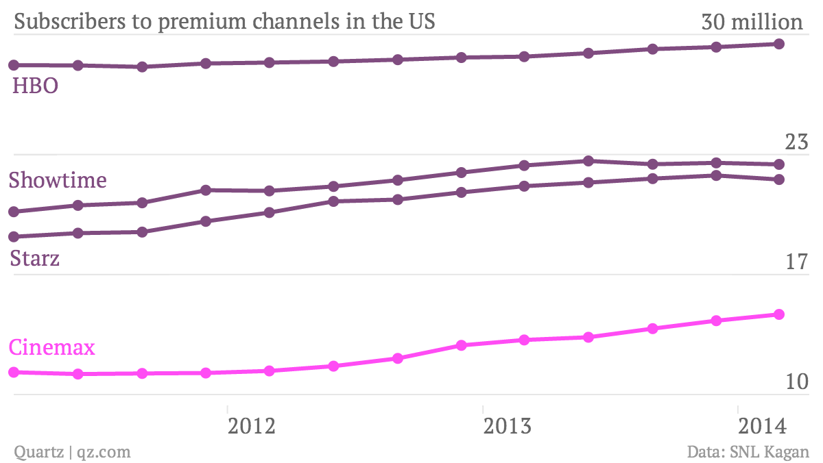 Subscribers-to-premium-channels-in-the-US-HBO-Cinemax-Starz-Showtime_chartbuilder