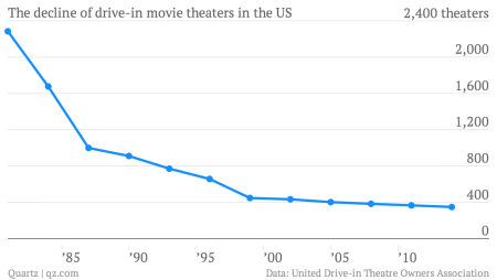 There are barely any drive-in movie theaters left in the US — Quartz