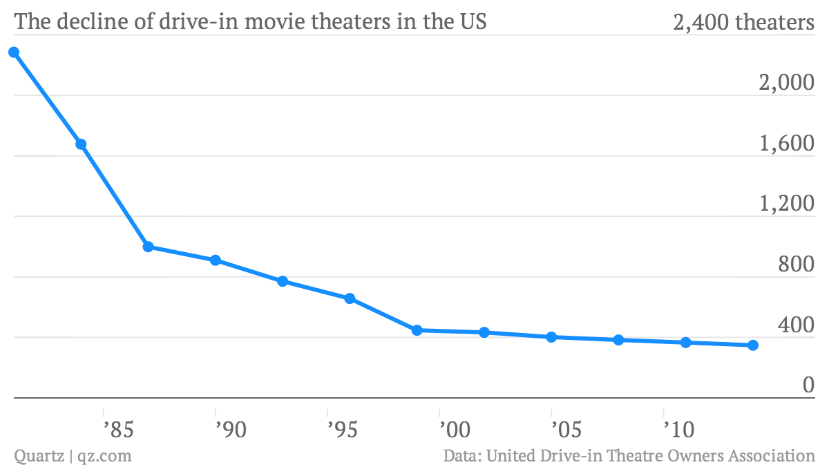 The decline of drive-in movie theaters in the US