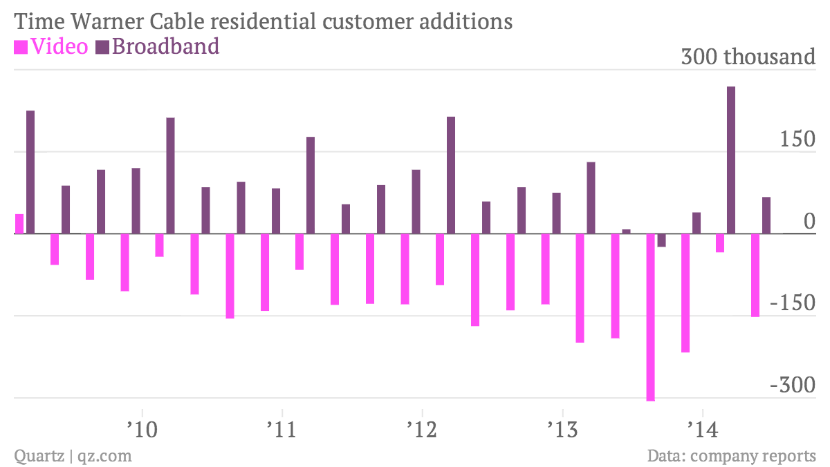 Time Warner Cable residential customer additions