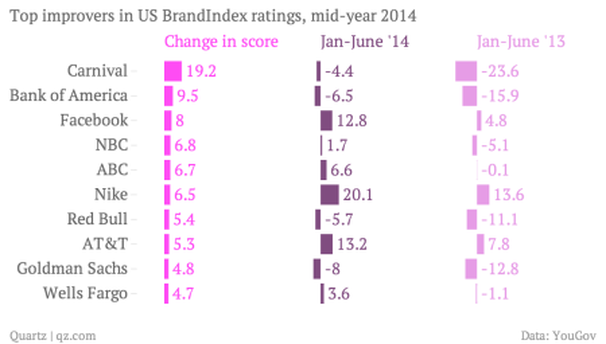 Top improvers in US BrandIndex ratings