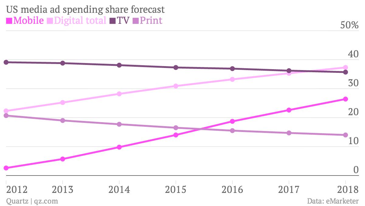 US Media Ad Spending Chart eMarketer