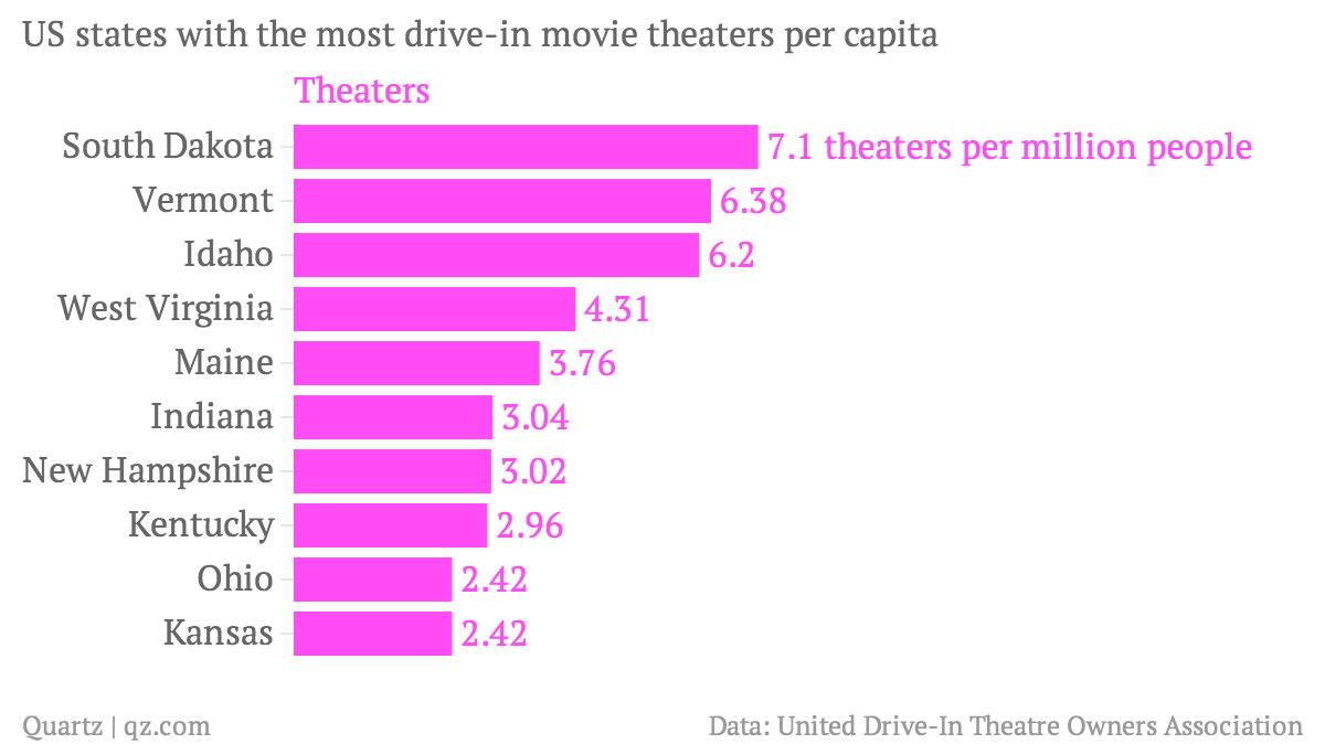 There are barely any drive-in movie theaters left in the US