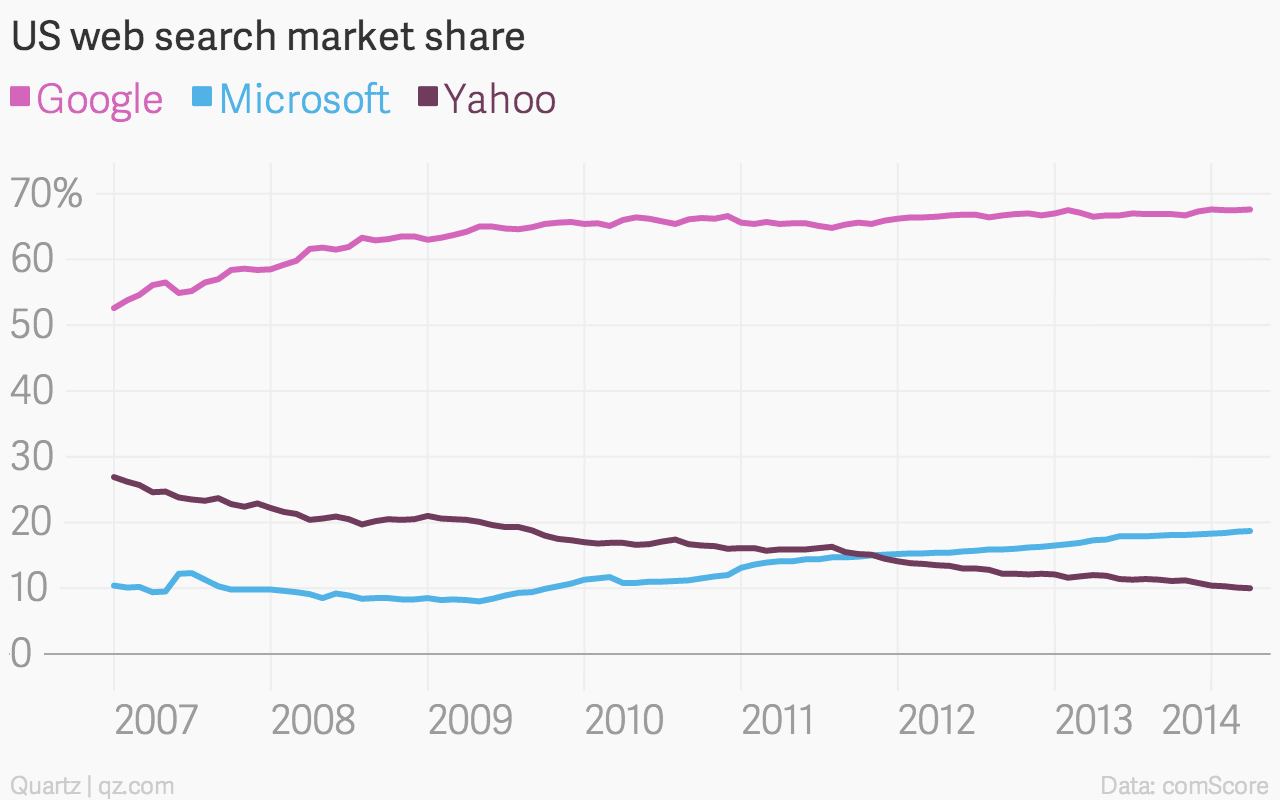Google has run away with the web search market and almost no