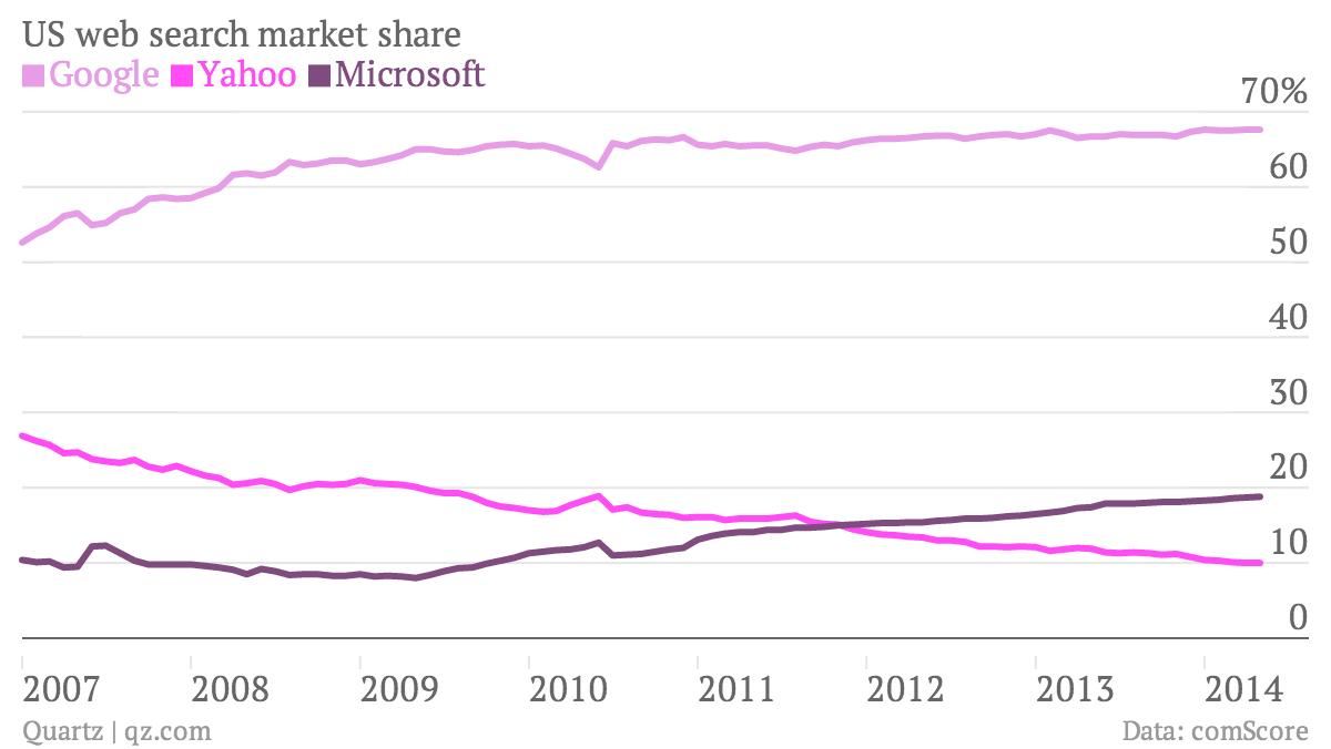 comScore US search market share chart